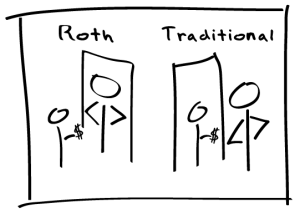 CONSIDERING A ROTH IRA CONVERSION NOW?