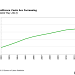 MORE ABOUT HEALTH COSTS & RETIREMENT-AFFORDABLE CARE ACT STRATEGY