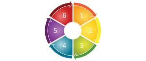 A SIX-STEP RETIREMENT PROGRAM
